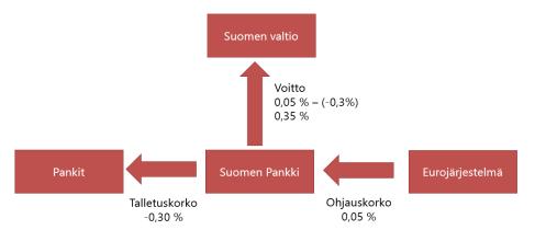 Suomen pankin talletuksen tuotto