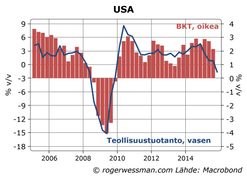 USAn teollisuustuotanto ja BKT