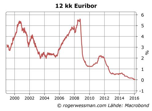12 kk euribor