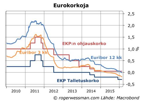 EKP ohjauskorot ja euribor
