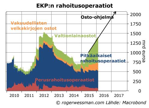 EKPn rahoitusoperaatio