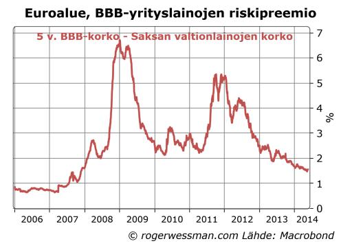 EurBBBspread
