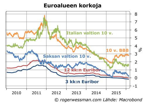 Euroalueen korkoja