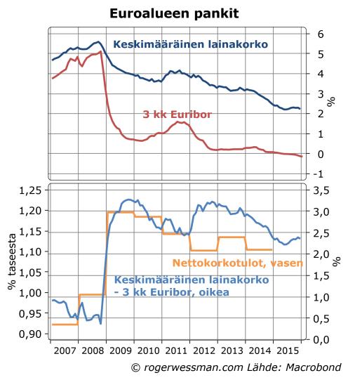 Euroalueen pankkien lainamarginaalit