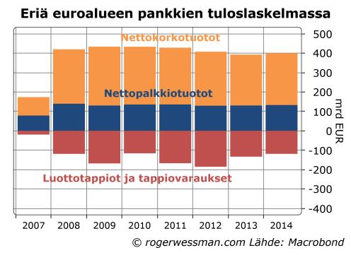 Euroalueen pankkien luottotappiot ja korko- palkkiotuotot