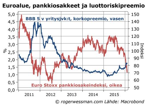 Euroalueen pankkien osakkeet ja luottoriskipreemiot.png