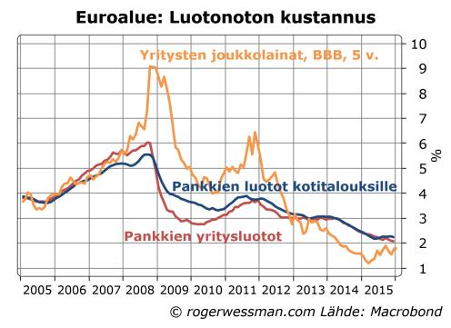 Luotonannon kustannus euroalueella