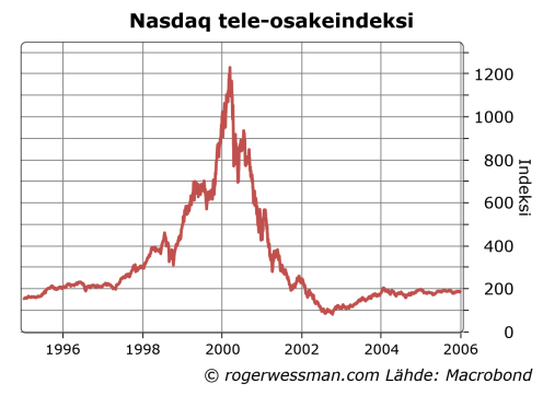Nasdaqtelecomindex