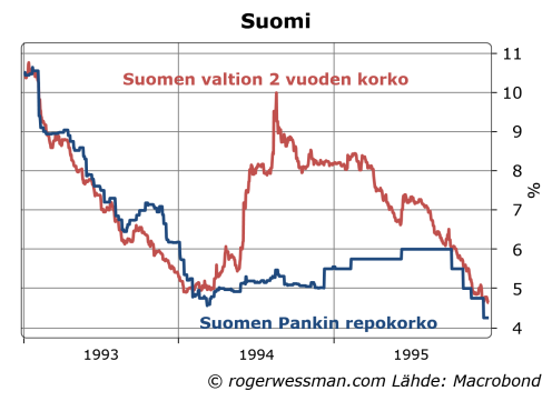 Suomen Pankin repokorko