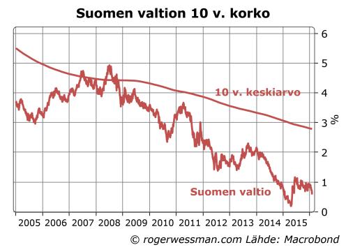 Suomen valtio 10 v korko