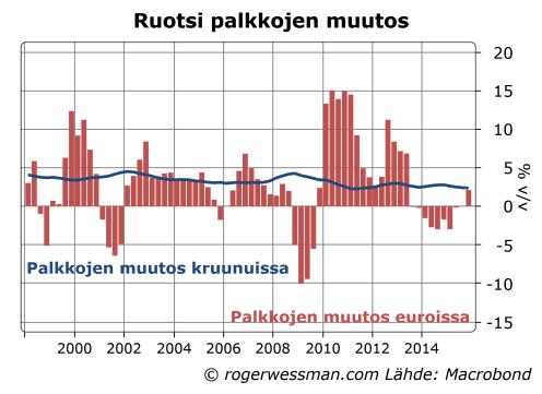 Ruotsi palkkojen muutos kruunuissa ja euroissa