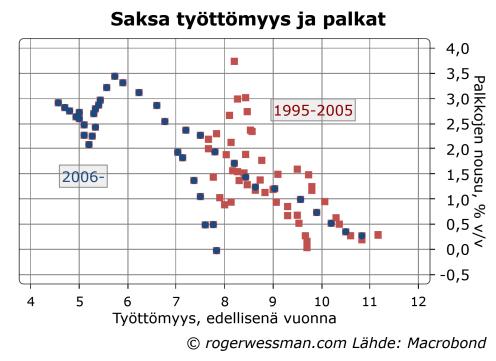 Saksa Phillips käyrä ennen ja jälkeen työmarkkinauudistuksia