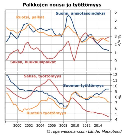 Saksa Suomi Ruotsi palkat ja työttömyys