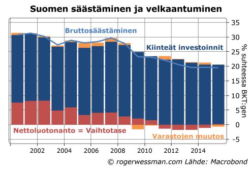 Suomen säästäminen ja velkaantuminen
