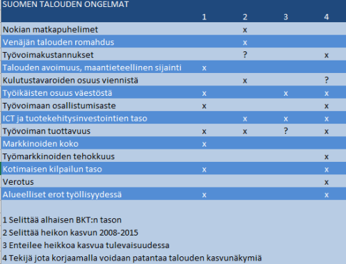 Suomen talouden ongelmien luokitus