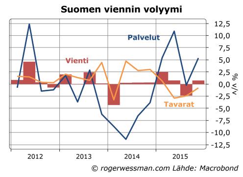 Suomen vienti tavarat ja palvelut