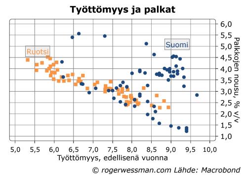 Suomi ja Ruotsi Philipskäyrät