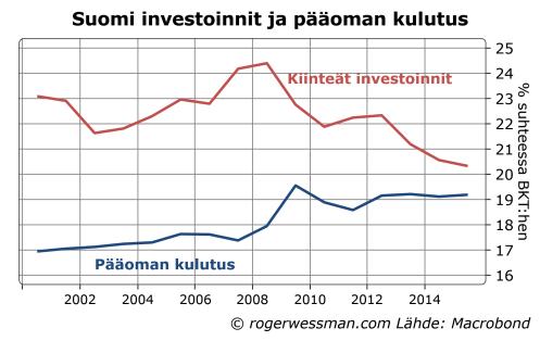 Suomi kiinteät investoinnit ja pääoman kulutus