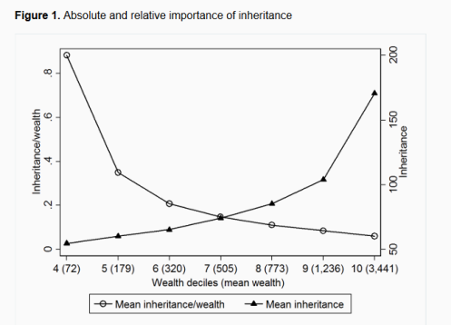 Absolute an relative importance of inheritance