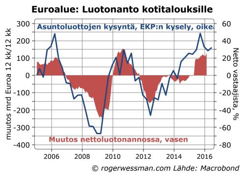 Euroalue luotonanto kotitalouksille