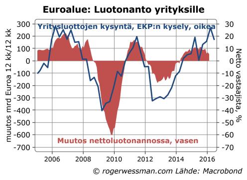 Euroalue luotonanto yrityksille