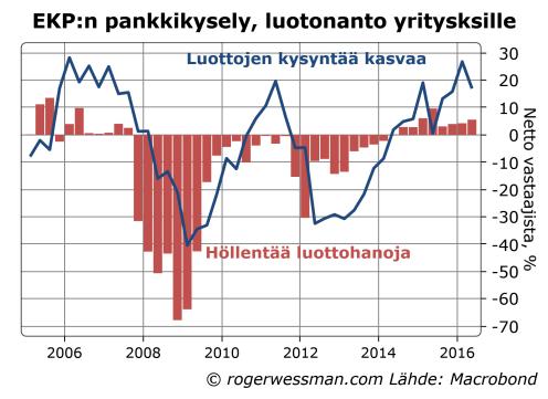 Euroalue luottohanojen kireys ja luottojen kysyntä