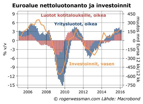 Euroalueen luotonanto ja investoinnit