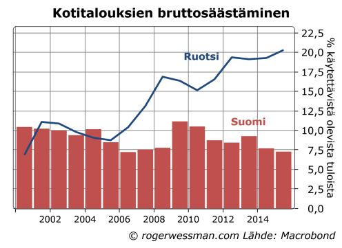 Suomi ja Ruotsi kotitalouksien bruttosäästäminen