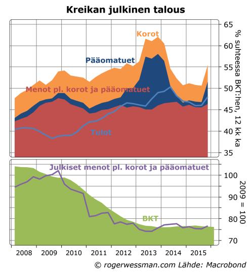 Kreikan julkinen talous