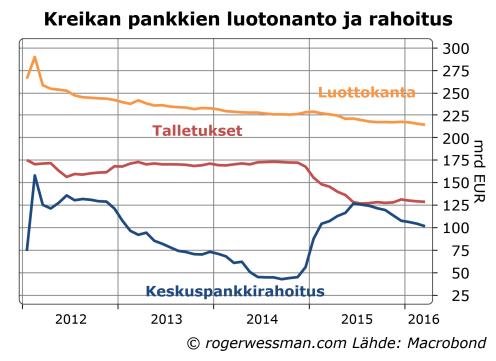 Kreikan pankkien talletukset ja luottokanta