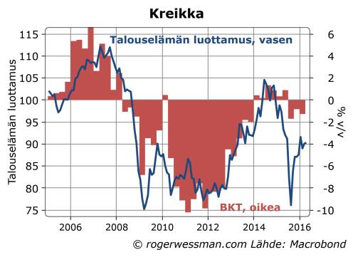 Kreikka talouselämän luottamus ja BKT