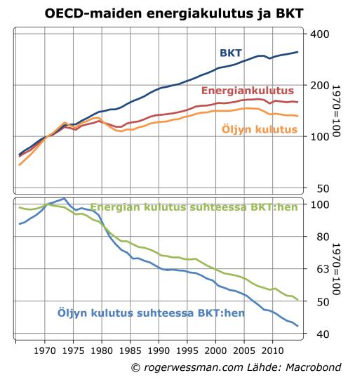 OECD BKT ja energiankulutus