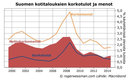 Suomen kotitalouksien korkotulot ja menot