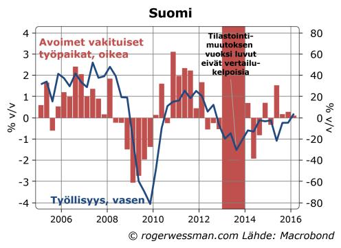 Suomi avoimet työpaikat ja työllisyys
