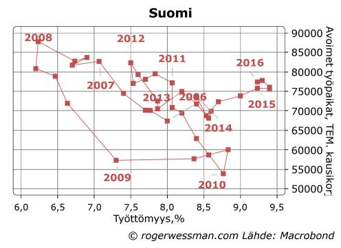 Suomi avoimet työpaikat ja työttömyys