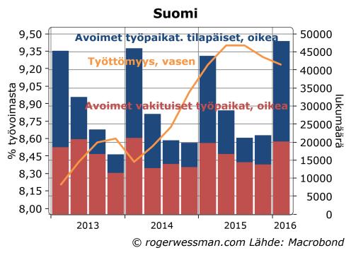 Suomi avoimet työpaikat tilapäiset ja vakituiset