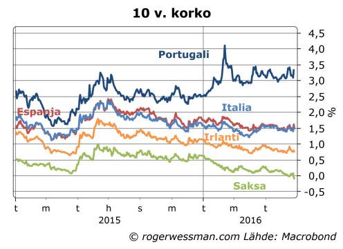 Euroalue 10 vuoden korkoja