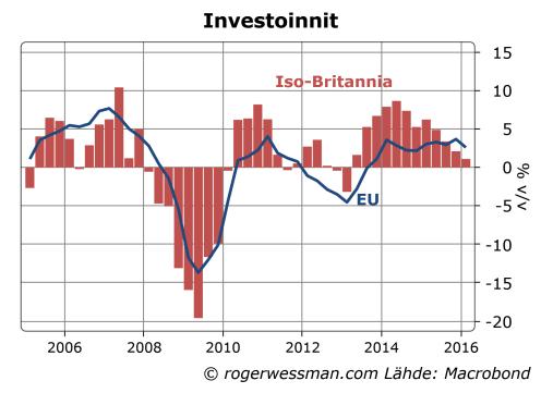 Iso-Britannian ja EUn investoinnit