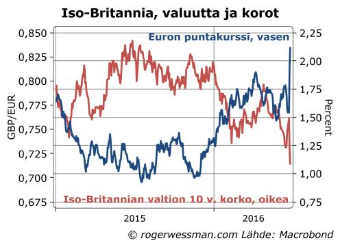 Punnan eurokurssi ja 10 v korot