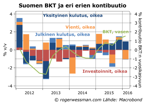 Suomen BKTn koostumus