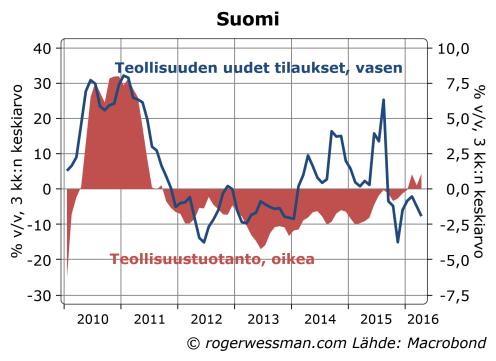 Suomen teollisuuden tuotanto ja tilaukset