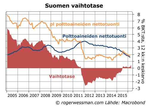 Suomen vaihtotase ja polttoaineiden nettotuonti