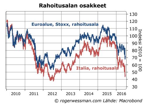 Italian ja euroalueen pankkien osakkeet