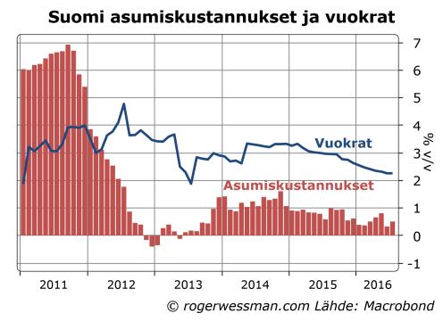 Suomi asumiskustannukset