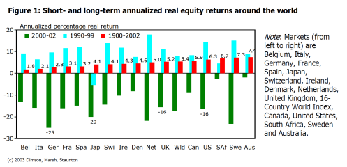 annualized-real-equity-retuns