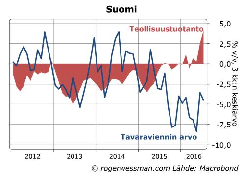 suomen-teollisuustuotanto-ja-tavaravienti