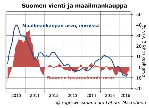 suomen-vienti-ja-maiilmankauppa