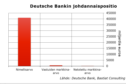 deutsche-bankin-johdannaispositio