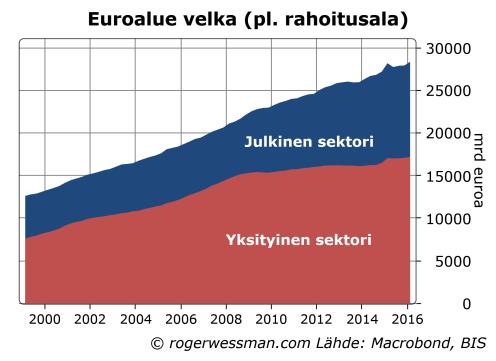 Euroalueen velka.png