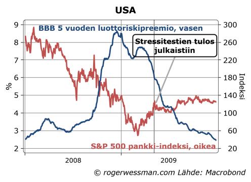 usfinancialscresditspreads